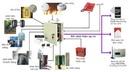 Tp. Hà Nội: Hệ thống thiết bị an ninh, an toàn bảo vệ. ... an tâm cho mọi nhà CL1077390
