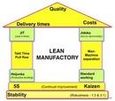 Tp. Hà Nội: Chương trình đào tạo: quản lý sản suất tinh gọn LEAN MANUFACTURING CL1110624