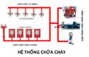 Bình Dương: Chuyên nhận hồ sơ cấp phép PCCC Bình Dương ở Dĩ An, Thuận An, Tân Uyên, Bến Cát CL1164825