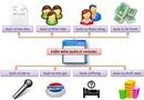 Tp. Hà Nội: Phần mềm quản lý phòng hát karaoke CL1648068P4