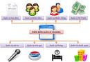 Tp. Cần Thơ: Bán phần mềm quản lý phòng Karaoke tại quận ninh kiều, cái răng, ô môn CL1698907P5
