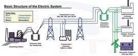 Thi công hệ thống điện nhẹ